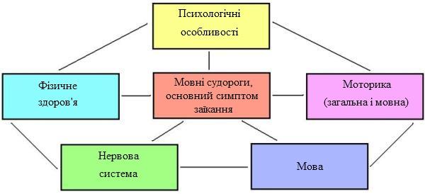 причини-заїкання-діаграма